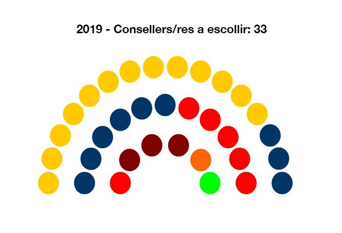 Esquerra revalida la majoria de membres al Consell Comarcal del Bages